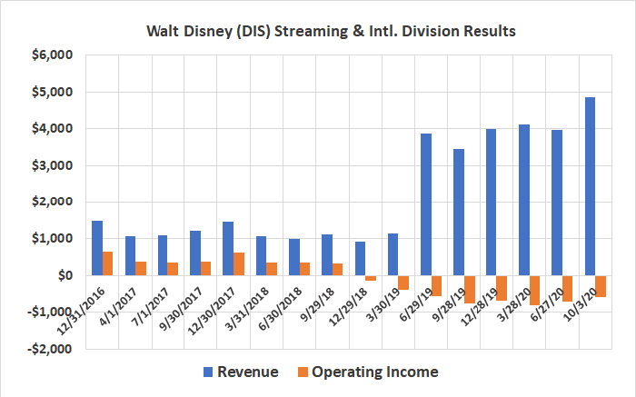 Walt Disney's streaming business is still losing money despite strong subscriber growth.