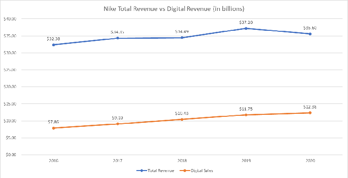 Nike total revenue and digital revenue from 2016 through 2020