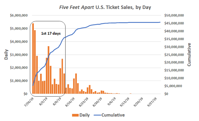 Five Feet Apart U.S. ticket sales, by day, and cumulative.