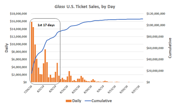 Glass U.S. ticket sales, by day, and cumulative.