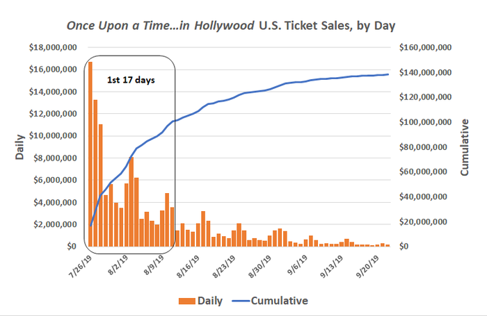 Once Upon a Time...in Hollywood U.S. ticket sales, by day, and cumulative.