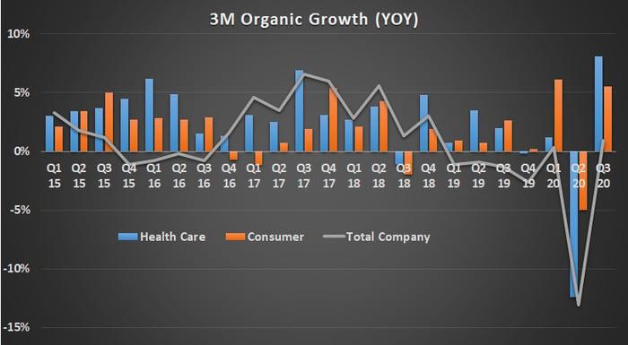 3M organic growth.