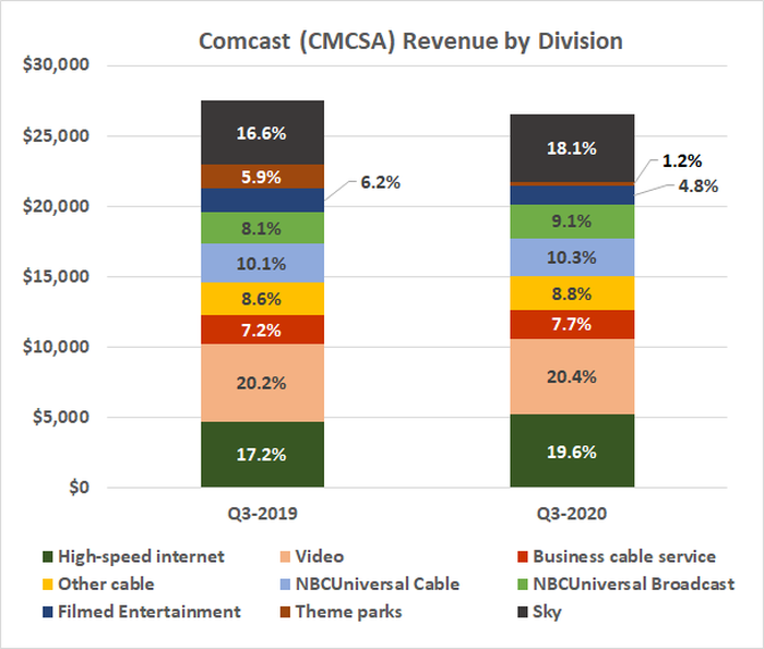 Comcast's cable TV business was never a huge part of its total revenue.