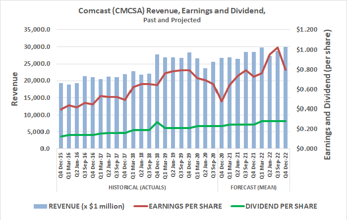 Comcast's earnings historically have and continue to exceed its dividend.