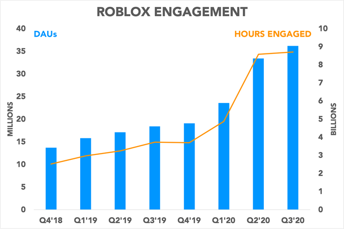 Chart showing Roblox's engagement and daily active user count since Q4 2018