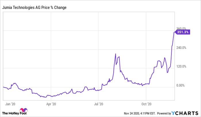 Jumia 1-year stock chart