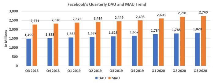 Facebook's Quarterly DAU and MAU