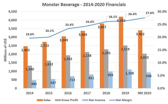 Monster's 2014-2020 Financials
