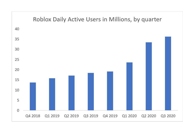 Bar chart showing growth in daily active users on Roblox from the fourth quarter of 2018 to the third quarter of 2020.