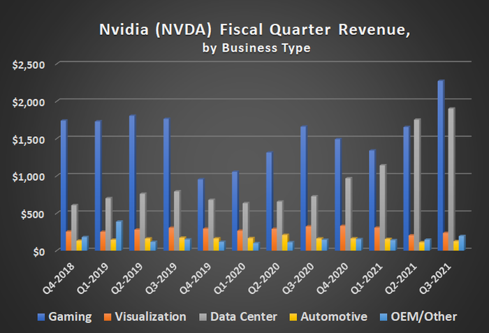 Nvidia's quarterly revenue, by division, shows strong progress in data center sales.