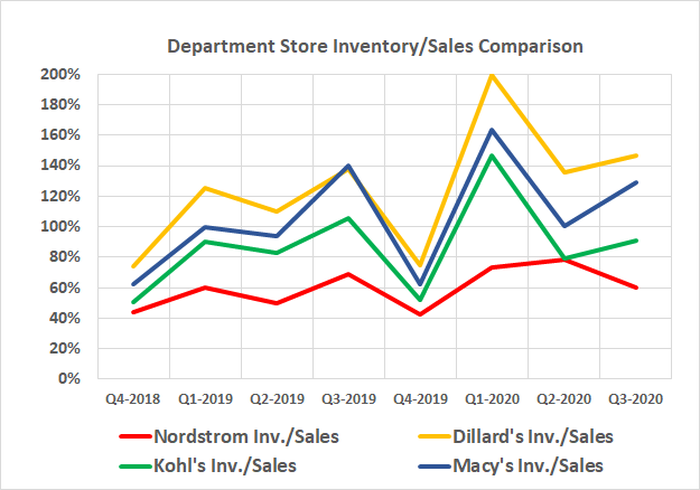 Nordstrom was the only retailer to curb inventory levels during Q3, and was already the name with the lowest relative level of merchandise.