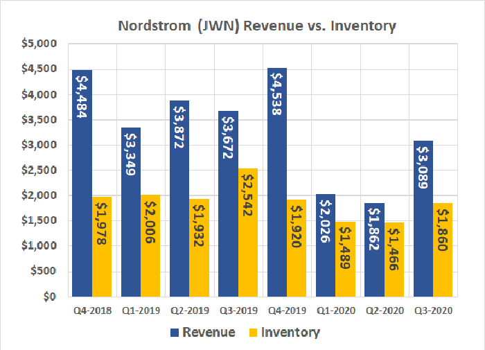 Nordstrom's inventory levels have been appropriately reduced in response to COVID-19 shutdowns.
