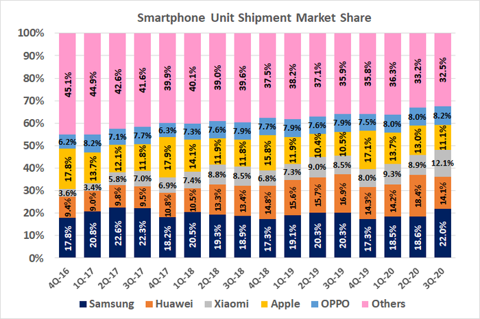 Samsung is reclaiming smartphone market share, from Apple and others.