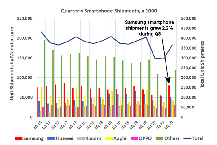Samsung's smartphone shipments rebounded sharply during the third quarter.