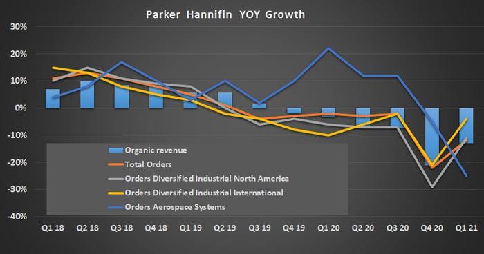 Parker-Hannifin growth.