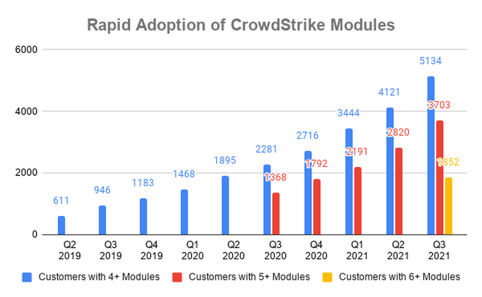 Chart showing approximate number of CrowdStrike customers with 4+, 5+, and 6+ modules