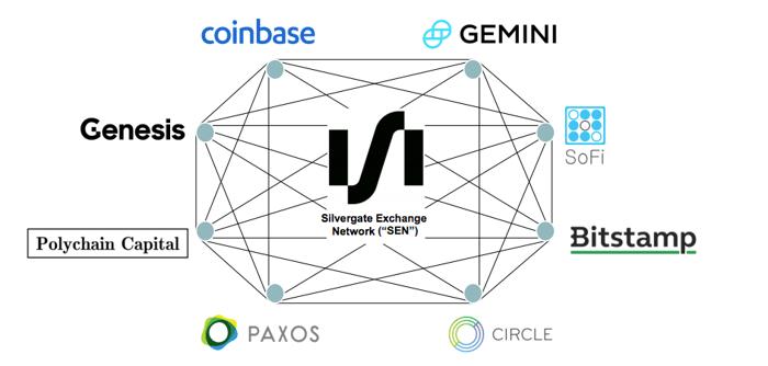Silvergate Exchange Network