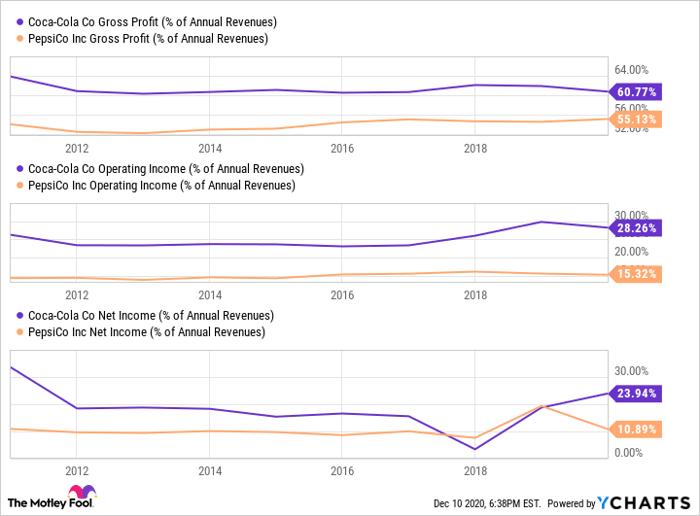 Chart comparing Coca-Cola's profit margins to PepsiCo's