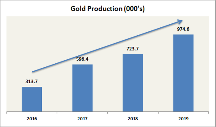 A bar chart showing Kirkland Lake Gold's gold production between 2016 and 2019.