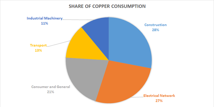 Share of copper consumption.
