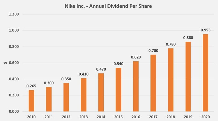 Nike's 10-Year Dividends Chart