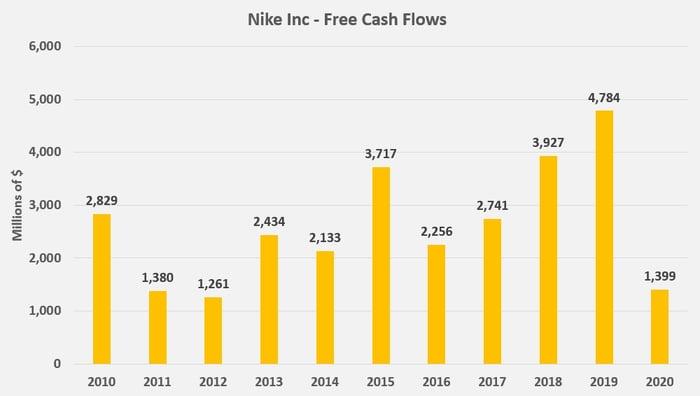 Nike 10-Year Free Cash Flow Chart