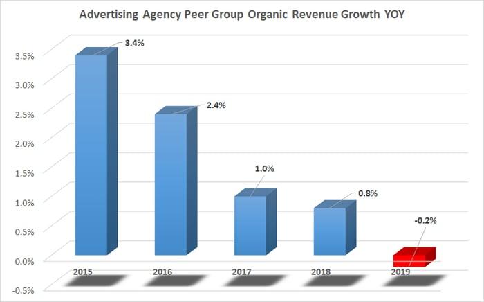 Advertising agency revenue growth.