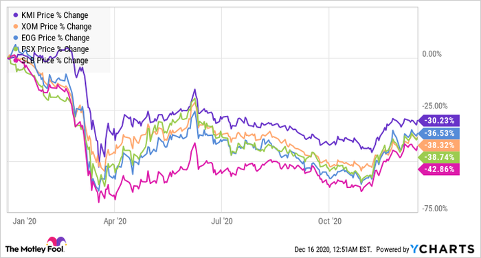 stock chart showing several energy sector stocks year-to-date