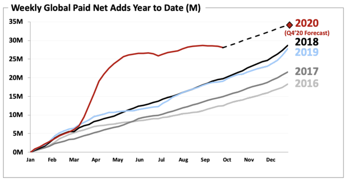 A line chart comparing the explosive growth of Netflix subscriber additions in 2020 to slower growth in the last 4 years.