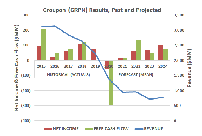 Groupon's cash flow and income is expected to recover after COVID, though both were in a freefall before the pandemic took hold.