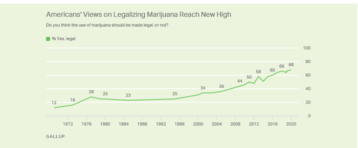 A graph showing cannabis favorability rising up and to the right over 50 years.