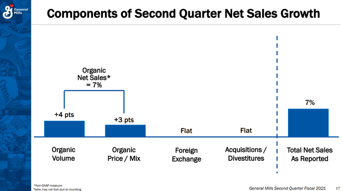 Chart breaking down organic sales growth.