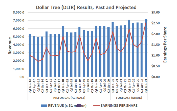 Dollar Tree has steadily grown sales and earnings before and during the pandemic. That should last once COVID-19 is gone.