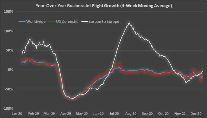 Business jet growth.