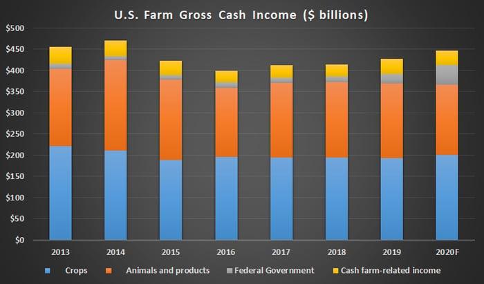 U.S. Farm Gross Cash Income