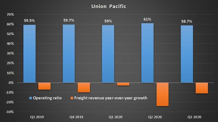 Union Pacific metrics.