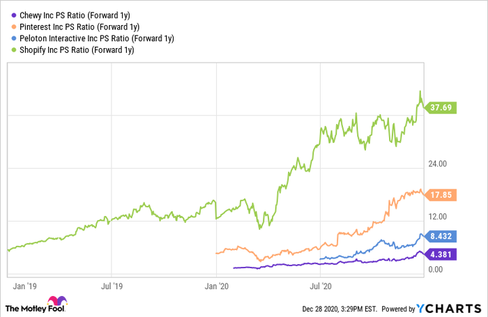 A price to sales ratio comparison of Chewy.com against other high growth stocks.
