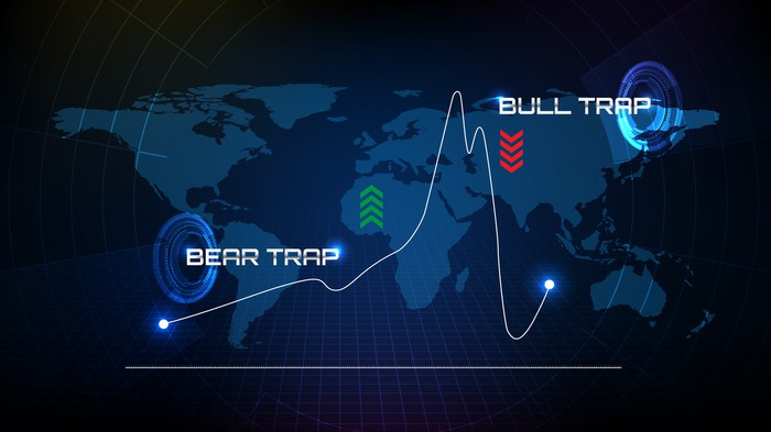 A graph with the words Bear Trap and Bull Trap at different points.