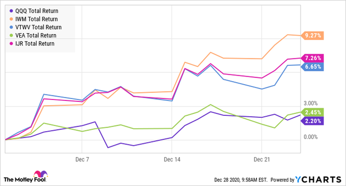 Stock chart showing performance of QQQ, IWM, VTWV, VEA, and IJR in December 2020