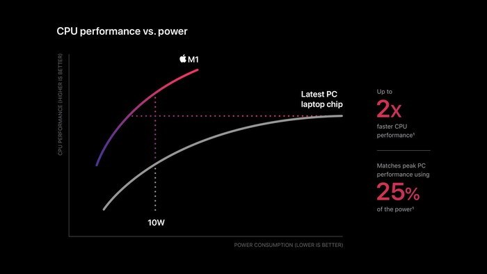 A graph showing the performance gap between the M1 and the latest PC processor
