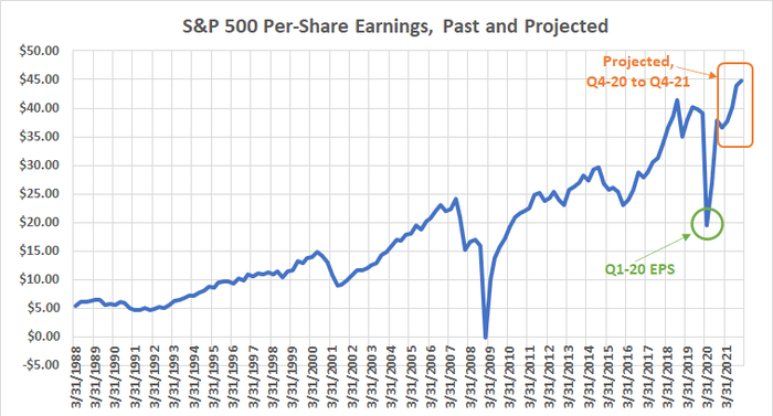 S&P 500's per-share earnings, past and projected.
