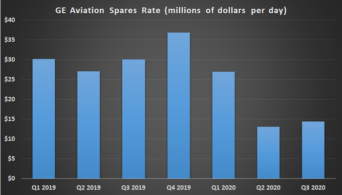 Chart of GE Aviation spares rate.