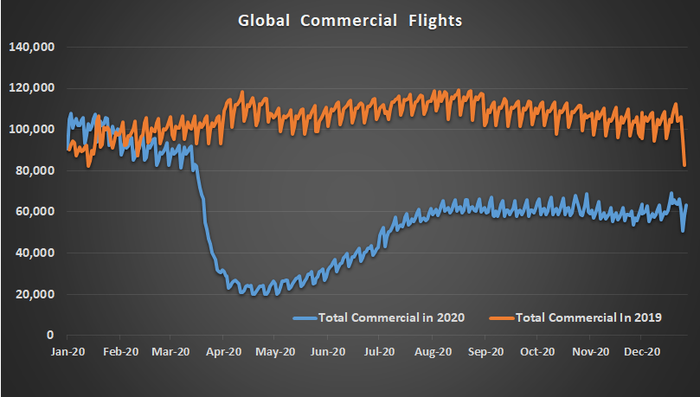 Chart of Global commercial flights