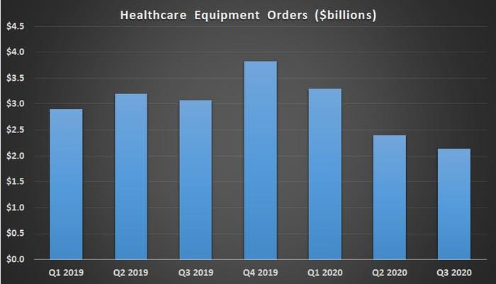 GE Healthcare equipment orders