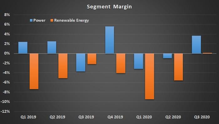 Chart of GE Power and GE Renewable Energy Margin