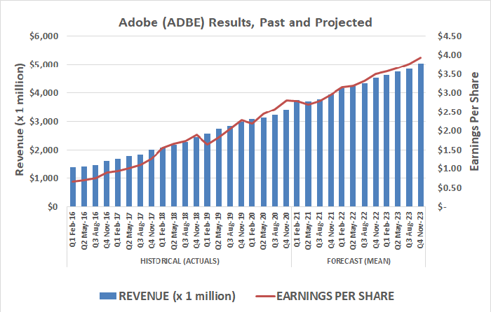 Adobe (ADBE) has grown steadily thanks to a new business model and cloud-based platform.