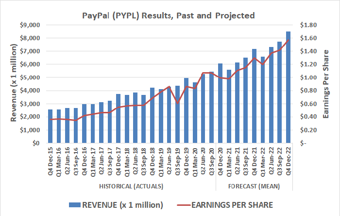 PayPal (PYPL) is perfectly positioned for digital payment growth, and digital wallet growth in particular.
