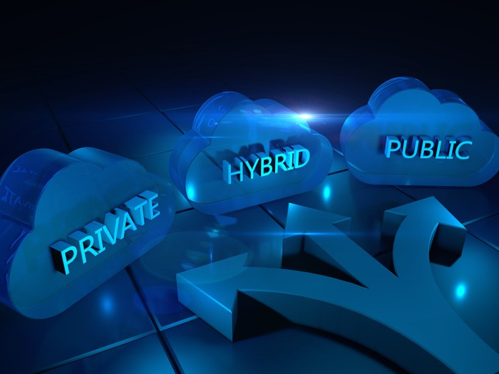 Three cloud icons that say private hybrid public.