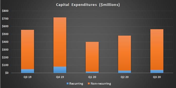 Equinix capital expenditures.