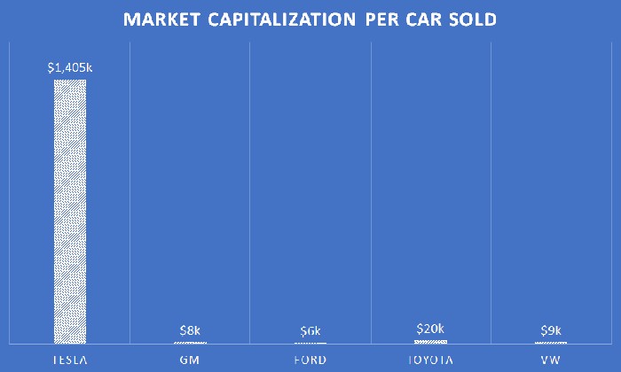 A chart showing market capitalization per car sold annually for automakers.